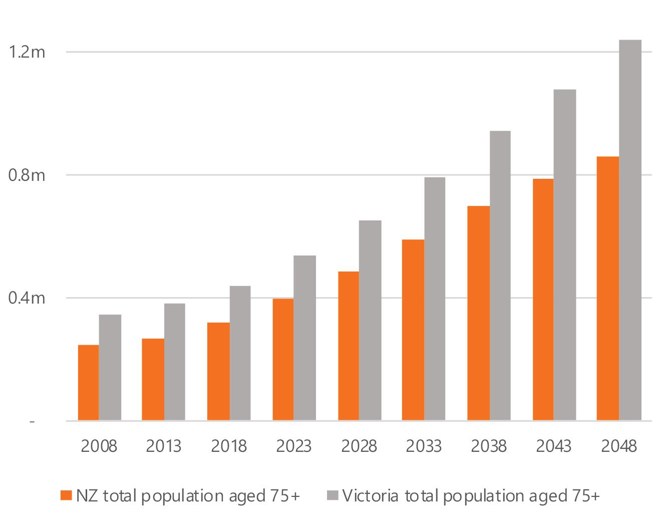 75+population-growth-20