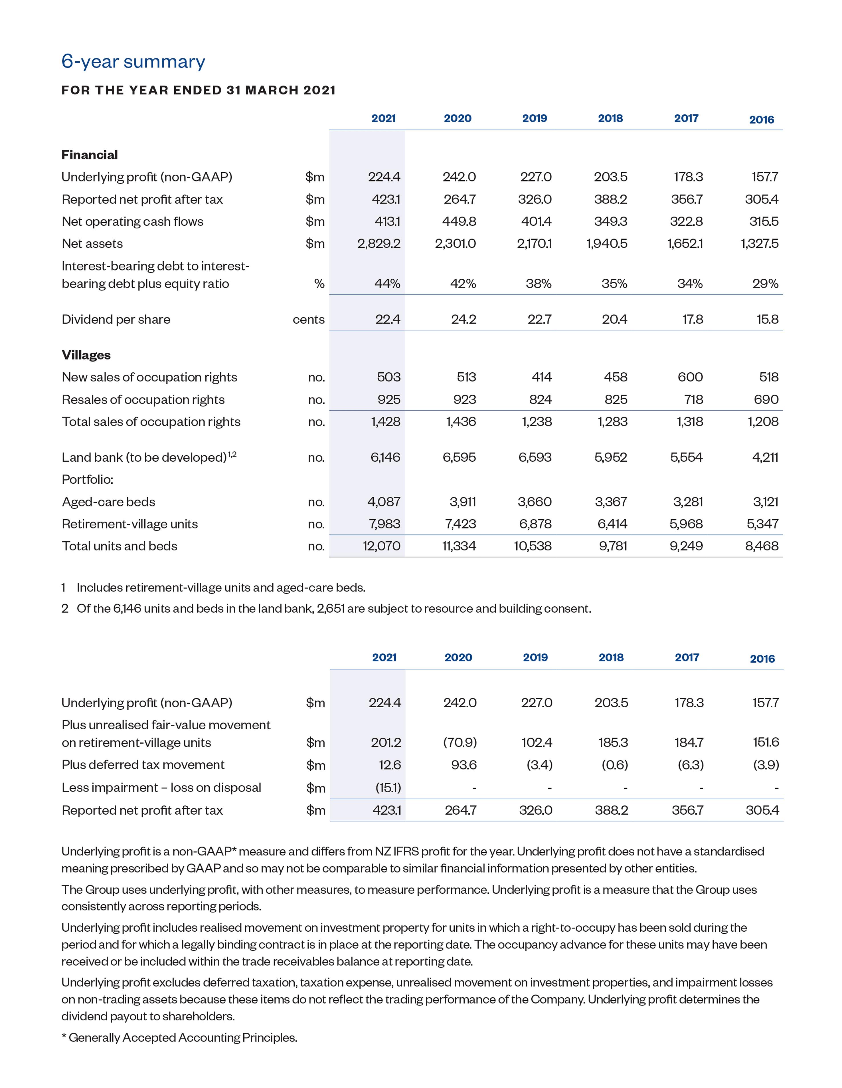 Ryman-6-year-summary