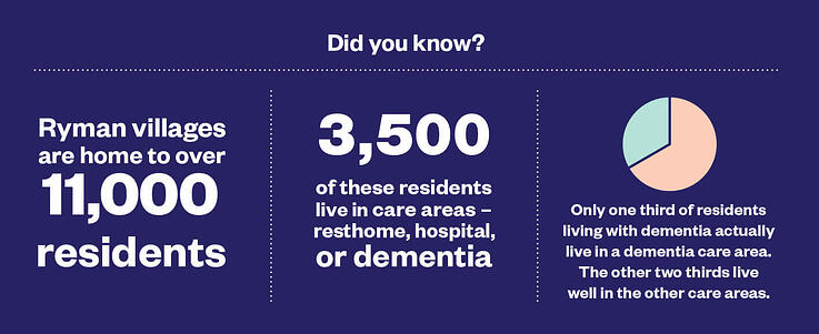 dementia-stats